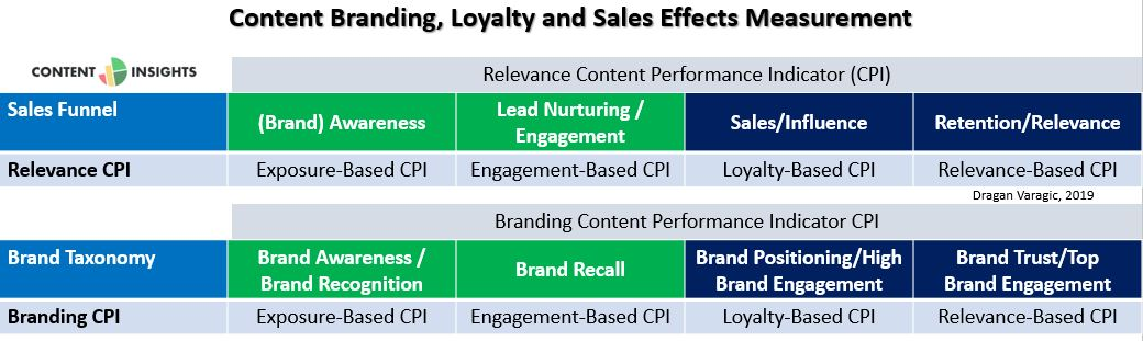 content-measurement-branding-loyalty-sales-engagement-relevance-influence1 (1)
